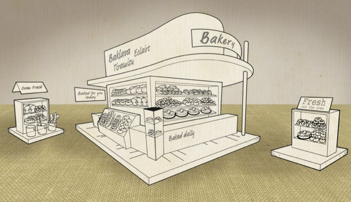 How to build the perfect instore bakery