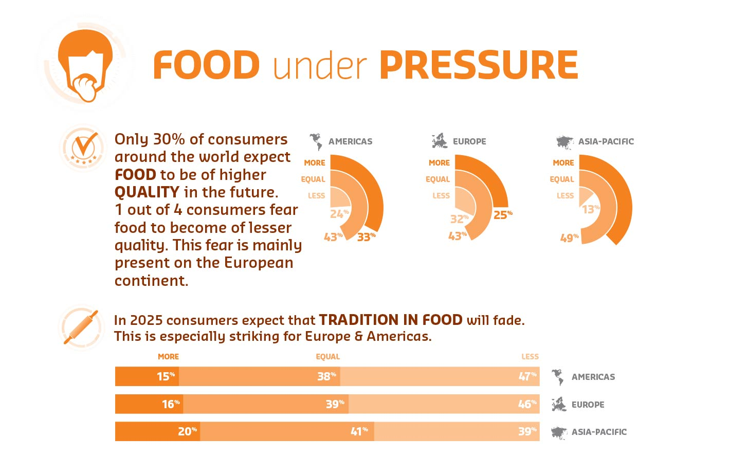 Insight: consumers fear the future of food