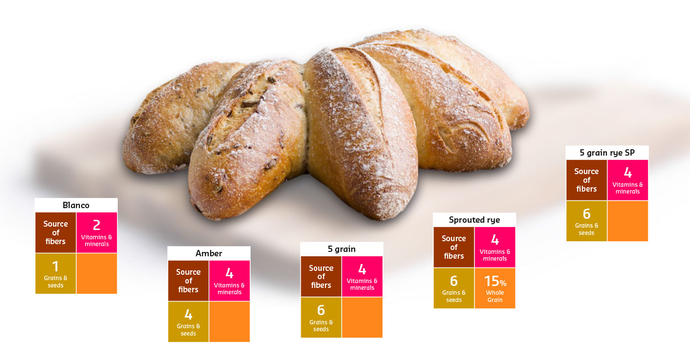 La Manita: a handful of bread flavours